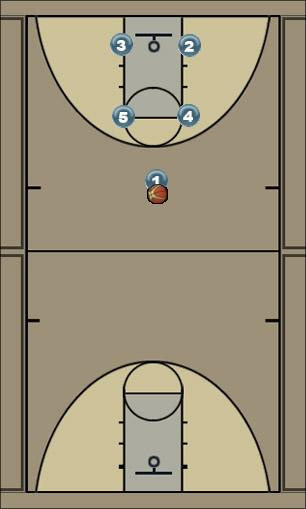 Basketball Play Box - 12 Man to Man Offense