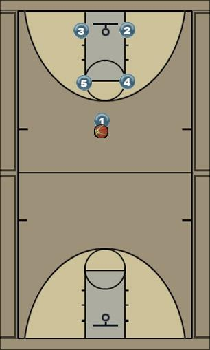 Basketball Play Box - 3 Man to Man Offense