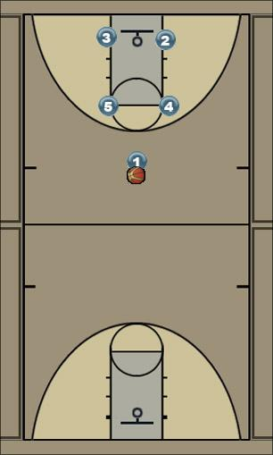 Basketball Play Box - 13 Man to Man Offense