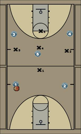 Basketball Play 1-3-1 Break Man to Man Offense