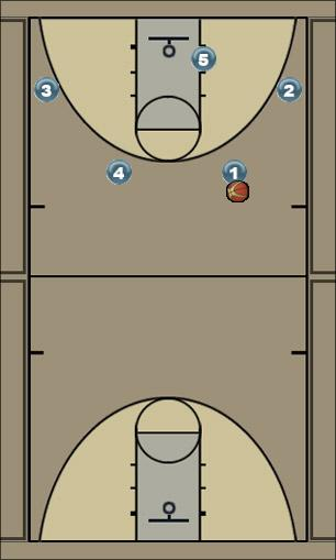 Basketball Play TRM1 Man to Man Offense