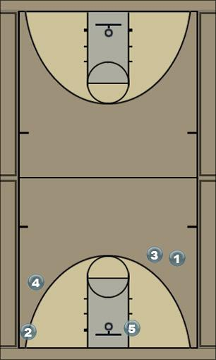 Basketball Play 222 Man to Man Offense