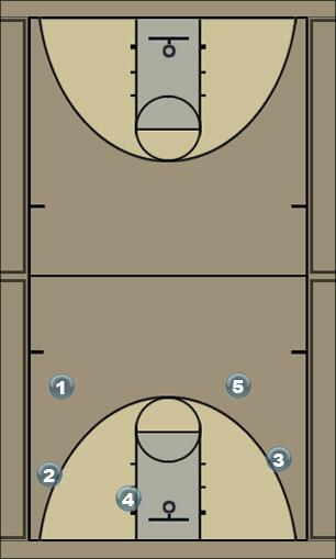 Basketball Play Early O Man to Man Set