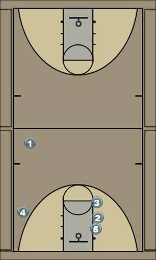 Basketball Play fence Man to Man Offense
