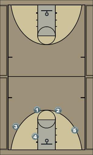 Basketball Play Swing Double Cut Man to Man Offense