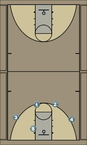 Basketball Play Swing - Ball Screen - Roll - Replace Man to Man Offense