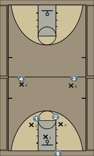 Basketball Play Zone press break Zone Press Break