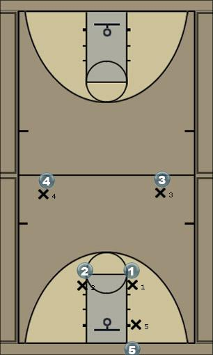 Basketball Play Man press break Man to Man Set