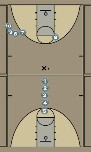 Basketball Play Pick n Roll - B Split Basketball Drill