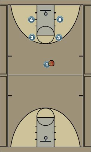 Basketball Play Drill for Spider Plays Man to Man Offense