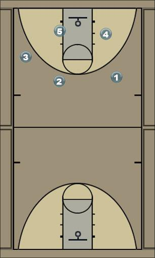 Basketball Play Triangle Base Zone Baseline Out of Bounds