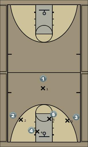 Basketball Play hi Lo Quick Hitter