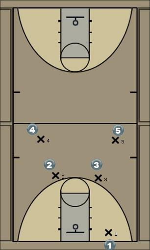 Basketball Play Two Man Quick Hitter