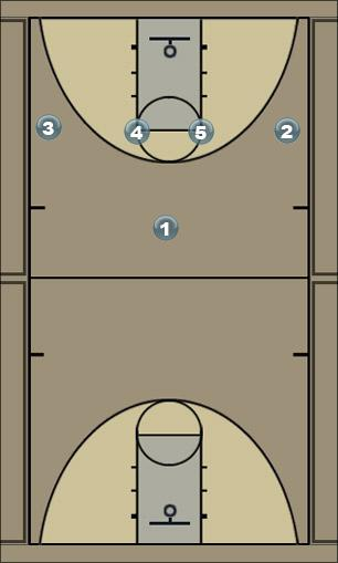 Basketball Play 1-4 High Pass to Wing Man to Man Set
