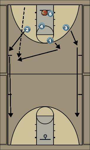Basketball Play BROOKLYN Secondary Break