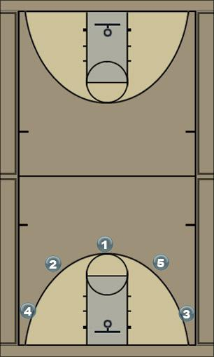 Basketball Play 3 Game Man to Man Set
