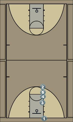 Basketball Play Baseline 1 Man Baseline Out of Bounds Play