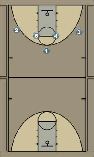 Basketball Play 44 Man to Man Set