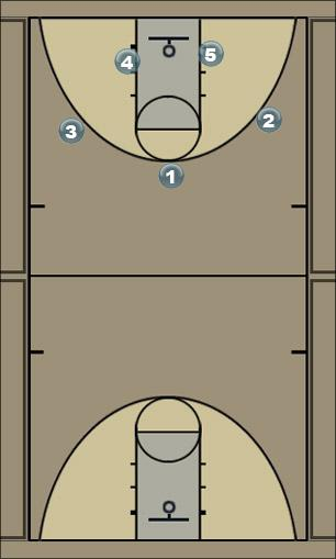 Basketball Play D1 Man to Man Offense