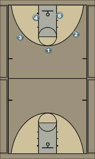 Basketball Play D1 Man to Man Offense