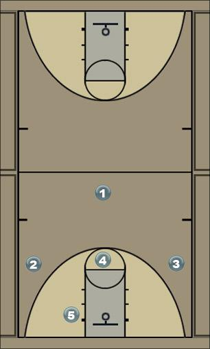 Basketball Play Play 5 Cole - Triangle in paint Man to Man Offense