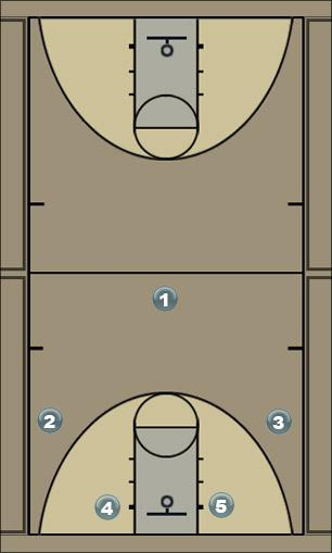 Basketball Play Play 1 Pick and Roll with dump option Man to Man Offense