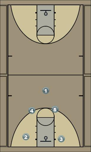 Basketball Play Miroti at the seal Real Madrid Man to Man Offense