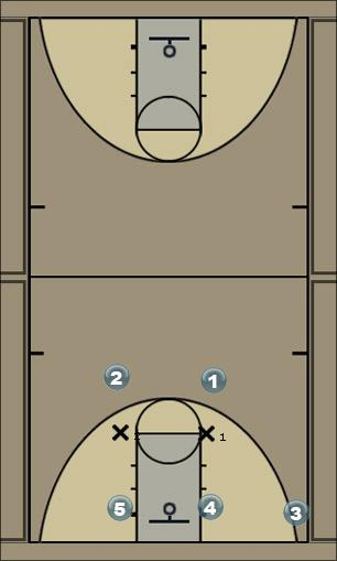 Basketball Play Illinois Zone Play