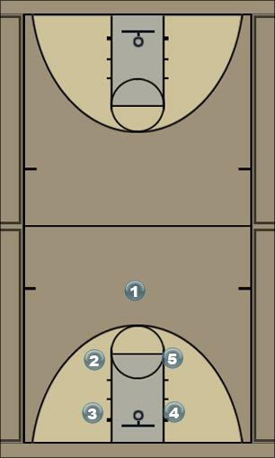 Basketball Play Ohio State Man to Man Set
