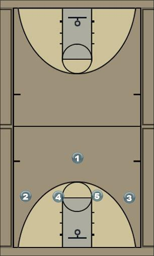 Basketball Play High Shuffle Man to Man Set