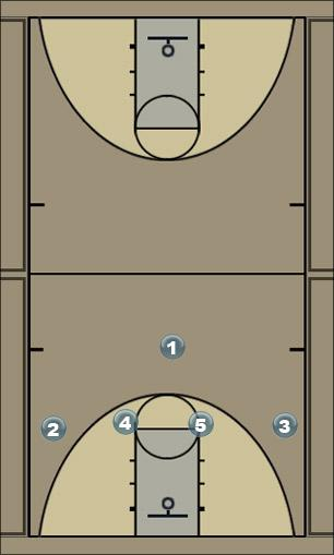 Basketball Play High Clear Man to Man Set