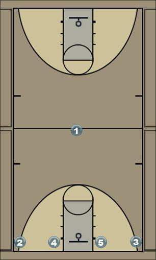 Basketball Play Tiger Man to Man Offense