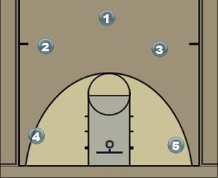 Basketball Play ICE Man to Man Set