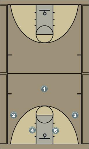 Basketball Play TWISTER (Flex) Man to Man Set