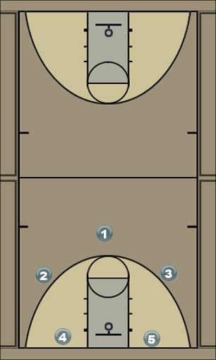 Basketball Play 3-2 cross Man to Man Set