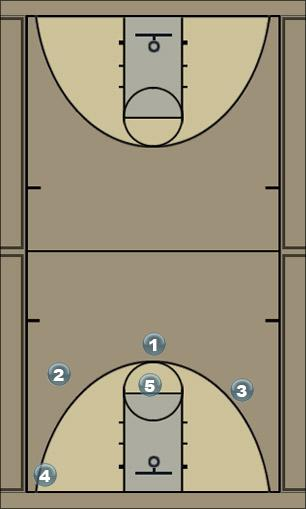 Basketball Play Split the Post (CL) Quick Hitter