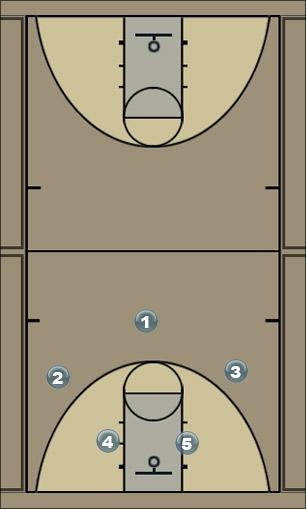 Basketball Play Zip Free Throw Play Quick Hitter