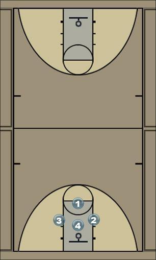 Basketball Play 4 on 0 Fastbreak Layups Basketball Drill