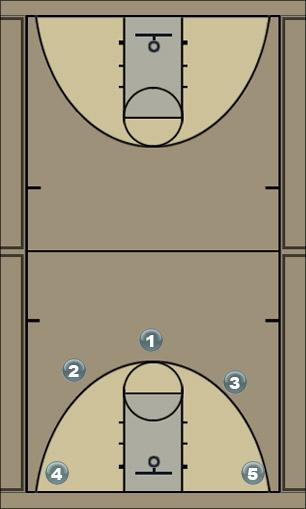Basketball Play KFC (Double Down) Quick Hitter