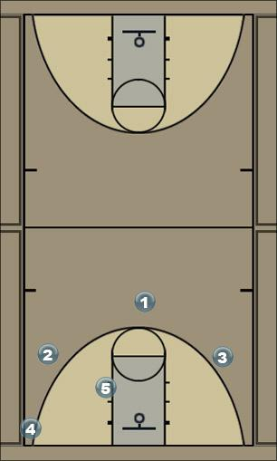 Basketball Play Breakers Man to Man Offense