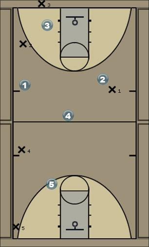 Basketball Play 1-2-1-1 Full Court Press Defense