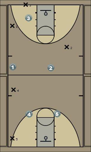 Basketball Play 1-2-2 Full Court Press Defense
