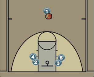 Basketball Play Zone-Pick & Roll Zone Play