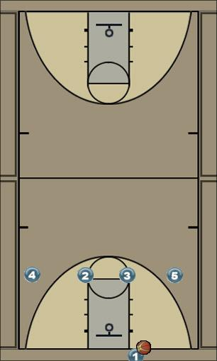 Basketball Play 4 flat Man Baseline Out of Bounds Play 4 flat
