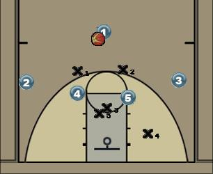 Basketball Play 32 c 212 Zone Play