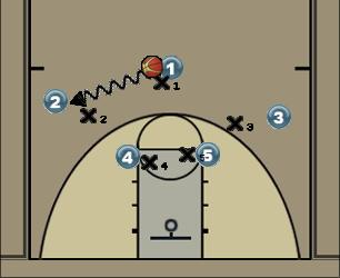 Basketball Play 32hh c 122zdt Zone Play