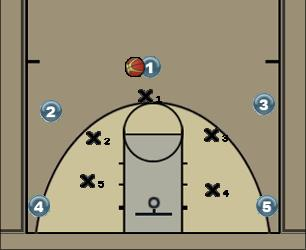 Basketball Play RR 50 c ind / pass-coupe Man to Man Set