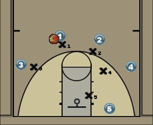 Basketball Play 41 RR post action replier Man to Man Set