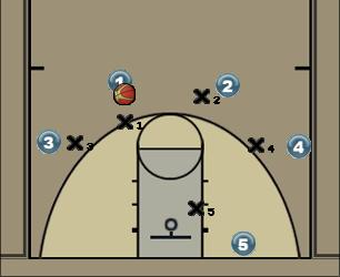 Basketball Play 41 RR post action nail dribble w sortie Man to Man Set