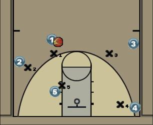 Basketball Play Contre aide reprendre Defense